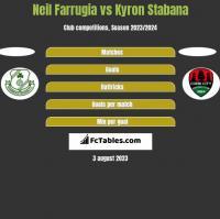 Neil Farrugia vs Kyron Stabana h2h player stats