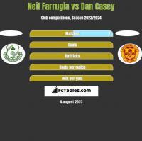 Neil Farrugia vs Dan Casey h2h player stats