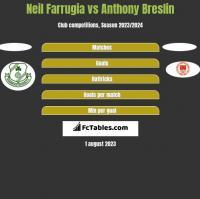 Neil Farrugia vs Anthony Breslin h2h player stats