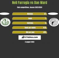 Neil Farrugia vs Dan Ward h2h player stats