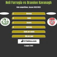 Neil Farrugia vs Brandon Kavanagh h2h player stats