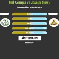 Neil Farrugia vs Joseph Olowu h2h player stats