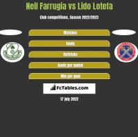 Neil Farrugia vs Lido Lotefa h2h player stats