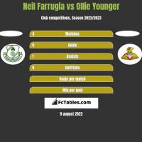 Neil Farrugia vs Ollie Younger h2h player stats
