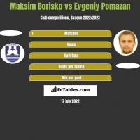 Maksim Borisko vs Evgeniy Pomazan h2h player stats
