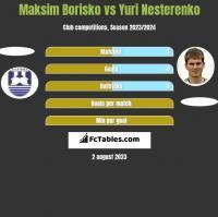 Maksim Borisko vs Yuri Nesterenko h2h player stats