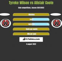 Tyreke Wilson vs Alistair Coote h2h player stats