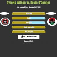 Tyreke Wilson vs Kevin O'Connor h2h player stats
