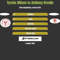 Tyreke Wilson vs Anthony Breslin h2h player stats