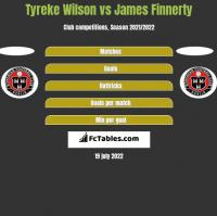 Tyreke Wilson vs James Finnerty h2h player stats