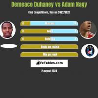 Demeaco Duhaney vs Adam Nagy h2h player stats