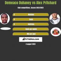 Demeaco Duhaney vs Alex Pritchard h2h player stats