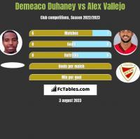 Demeaco Duhaney vs Alex Vallejo h2h player stats