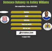Demeaco Duhaney vs Ashley Williams h2h player stats