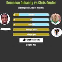 Demeaco Duhaney vs Chris Gunter h2h player stats