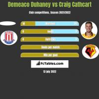 Demeaco Duhaney vs Craig Cathcart h2h player stats