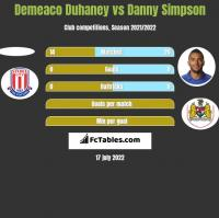 Demeaco Duhaney vs Danny Simpson h2h player stats