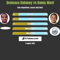 Demeaco Duhaney vs Danny Ward h2h player stats