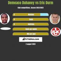 Demeaco Duhaney vs Eric Durm h2h player stats