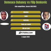 Demeaco Duhaney vs Filip Benkovic h2h player stats