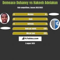 Demeaco Duhaney vs Hakeeb Adelakun h2h player stats