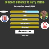 Demeaco Duhaney vs Harry Toffolo h2h player stats