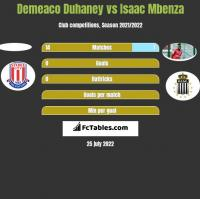 Demeaco Duhaney vs Isaac Mbenza h2h player stats