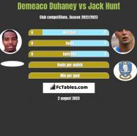 Demeaco Duhaney vs Jack Hunt h2h player stats
