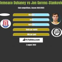 Demeaco Duhaney vs Jon Gorenc-Stankovic h2h player stats
