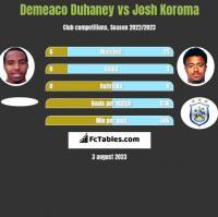 Demeaco Duhaney vs Josh Koroma h2h player stats