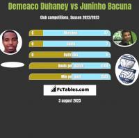 Demeaco Duhaney vs Juninho Bacuna h2h player stats