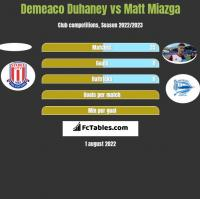 Demeaco Duhaney vs Matt Miazga h2h player stats