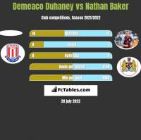 Demeaco Duhaney vs Nathan Baker h2h player stats