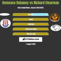 Demeaco Duhaney vs Richard Stearman h2h player stats