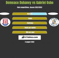 Demeaco Duhaney vs Gabriel Osho h2h player stats