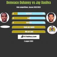Demeaco Duhaney vs Jay Dasilva h2h player stats