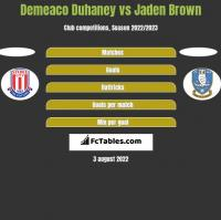 Demeaco Duhaney vs Jaden Brown h2h player stats