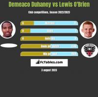 Demeaco Duhaney vs Lewis O'Brien h2h player stats