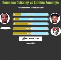 Demeaco Duhaney vs Antoine Semenyo h2h player stats
