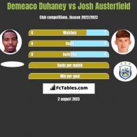 Demeaco Duhaney vs Josh Austerfield h2h player stats