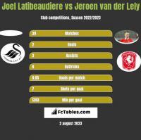 Joel Latibeaudiere vs Jeroen van der Lely h2h player stats