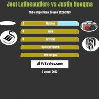 Joel Latibeaudiere vs Justin Hoogma h2h player stats
