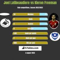 Joel Latibeaudiere vs Kieron Freeman h2h player stats