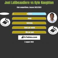 Joel Latibeaudiere vs Kyle Naughton h2h player stats
