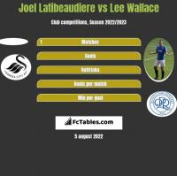 Joel Latibeaudiere vs Lee Wallace h2h player stats