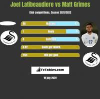 Joel Latibeaudiere vs Matt Grimes h2h player stats