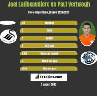Joel Latibeaudiere vs Paul Verhaegh h2h player stats