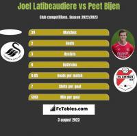 Joel Latibeaudiere vs Peet Bijen h2h player stats