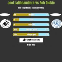 Joel Latibeaudiere vs Rob Dickie h2h player stats