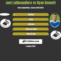 Joel Latibeaudiere vs Ryan Bennett h2h player stats